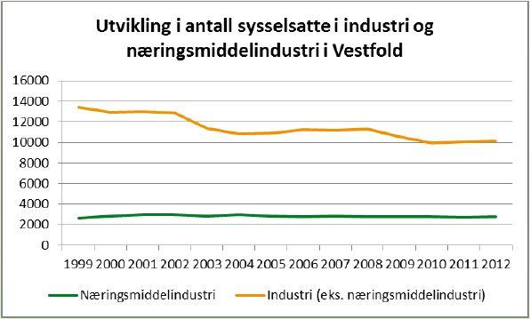 Utvikling i industri og næringsmiddelindustri
