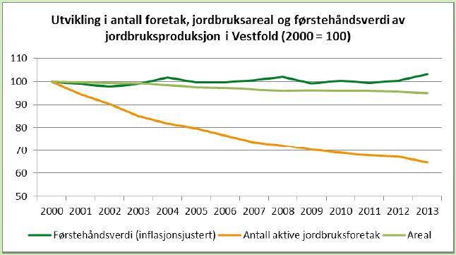 Utvikling i antall landbruksforetak og førstehåndsverdi