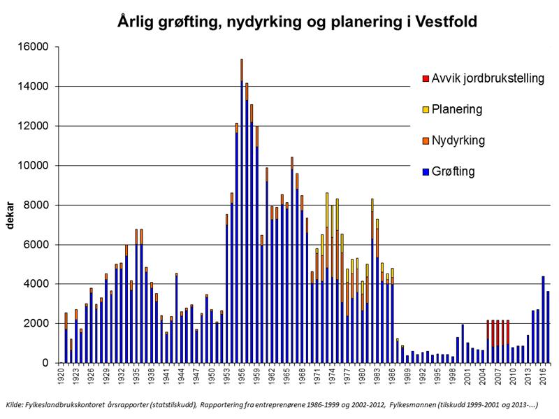 Diagram Årlig grøfting fra 1920 og fram til i dag